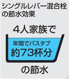 TOTOシングルレバー蛇口の節水効果