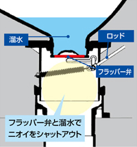 INAX 洋風簡易水洗便器トイレーナR