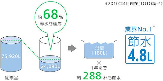 約68%の節水を達成