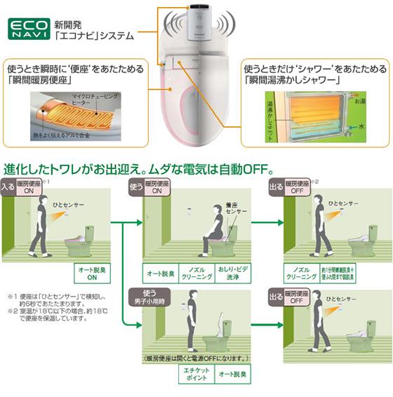 Panasonic ビューティートワレM4/CH834 特徴